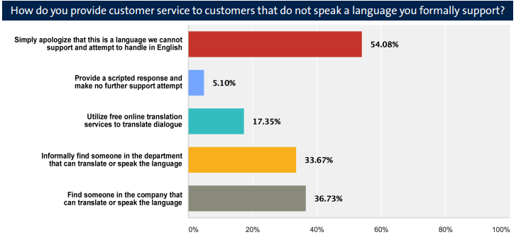 66% of Call Agents Are Frustrated with Language Barriers