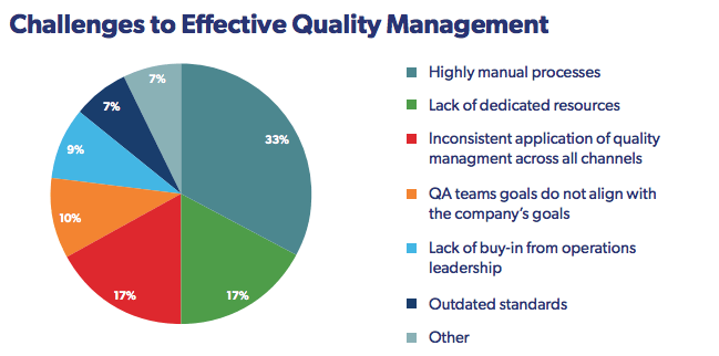 Manual Quality Management; The Biggest Headache for Call Center Managers
