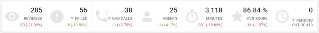 Tracking an Agents Performance