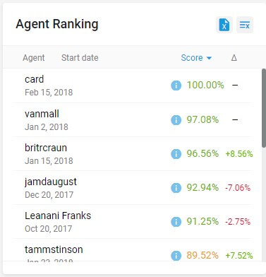 Agent Ranking 1